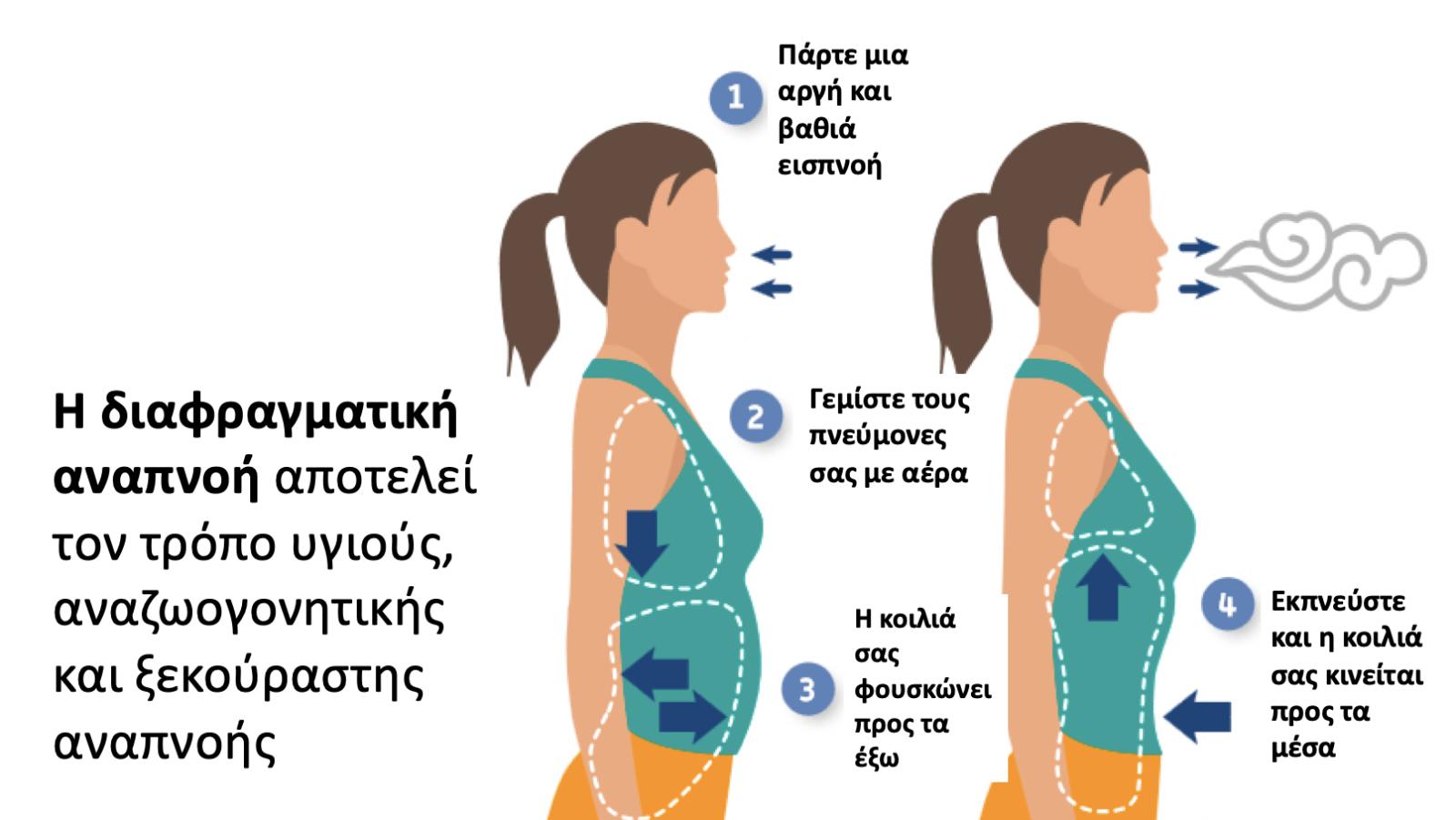 Διαφραγματική Αναπνοή http://www.athenslung.gr/diafragmatiki-anapnoi/